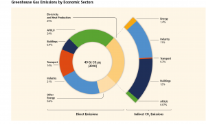 greenhouse gas emmisions, greenhouse chart