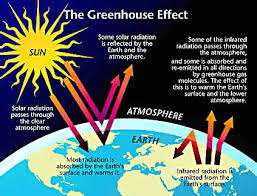 greenhouse gas, greenhouse effect